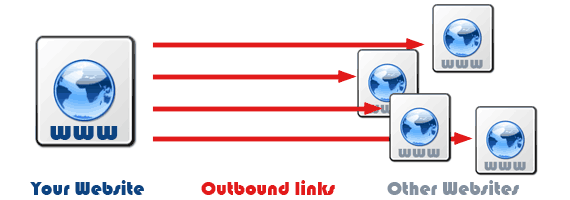 LInksManagement Review Outbound-links