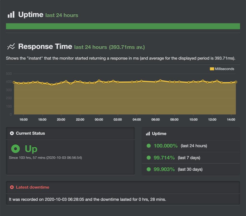 HostArmada-Uptime-and-Response-Time